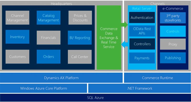 plataforma-dynamics-ecommerce