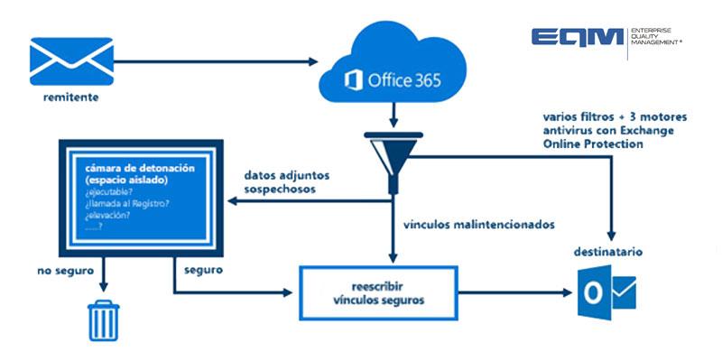 office-365-eqm