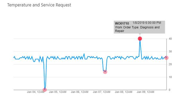 dynamics-365-field-service-iot