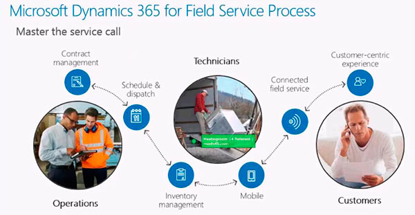 dynamics-365-field-service-process