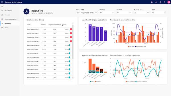 microsoft-dynamics-365-customer-service-insights-eficiencia-operativa