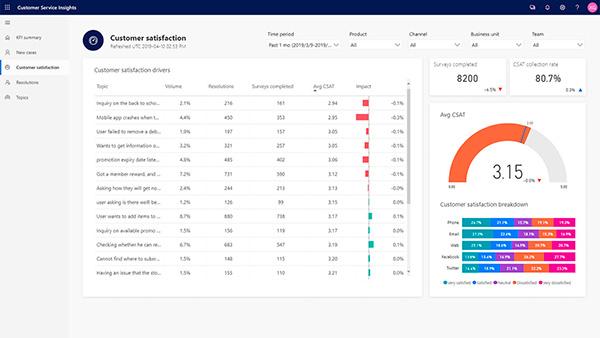 microsoft-dynamics-365-customer-service-insights-satisfaccion-cliente
