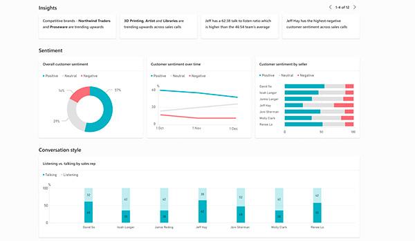 microsoft-dynamics-365-sales-insights-estrategias