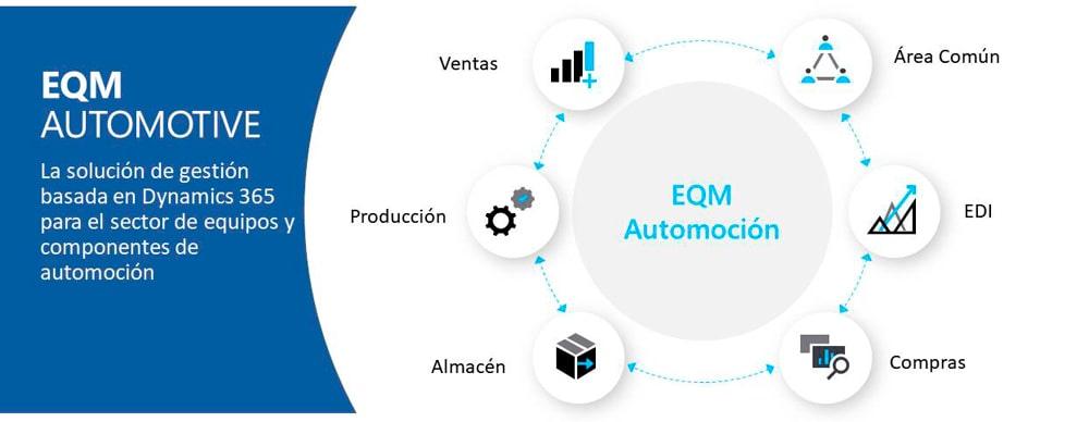 EQM Automotive para empresas